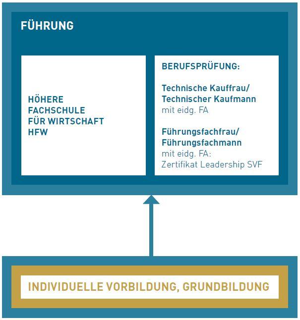 Übersicht Führung hfw - BFB-Bildung Formation Biel-Bienne