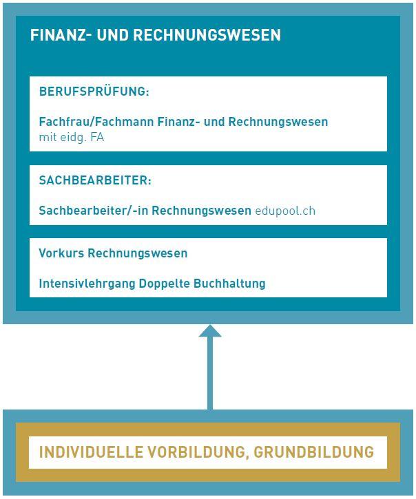 Übersicht FiRe - BFB-Bildung Formation Biel-Bienne